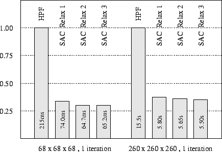 Single processor performance for alternative grid sizes